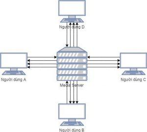 WebRTC là cái gì? Giới thiệu về WebRTC và Janus WebRTC media servers