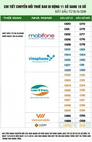 Những thông tin cần biết về chuyển đổi số thuê bao di động 11 số sang 10 số tại Việt Nam